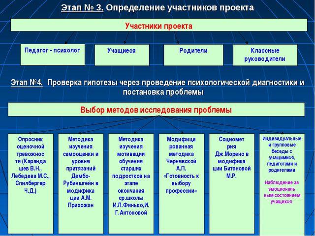 Этап № 3. Определение участников проекта Этап №4. Проверка гипотезы через про...
