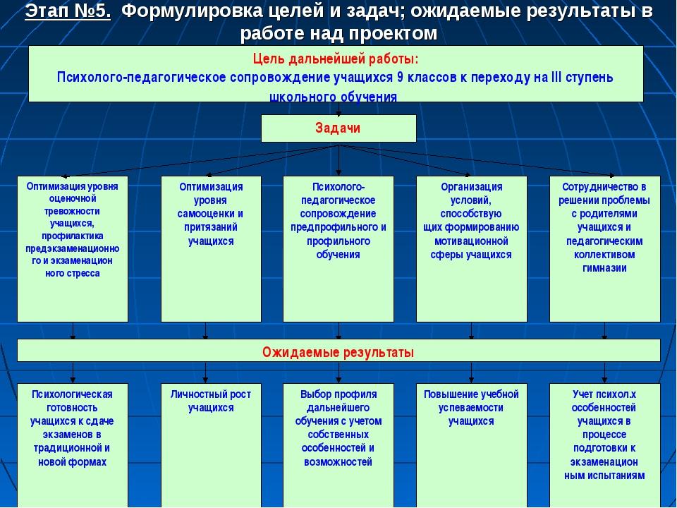 Этап №5. Формулировка целей и задач; ожидаемые результаты в работе над проект...