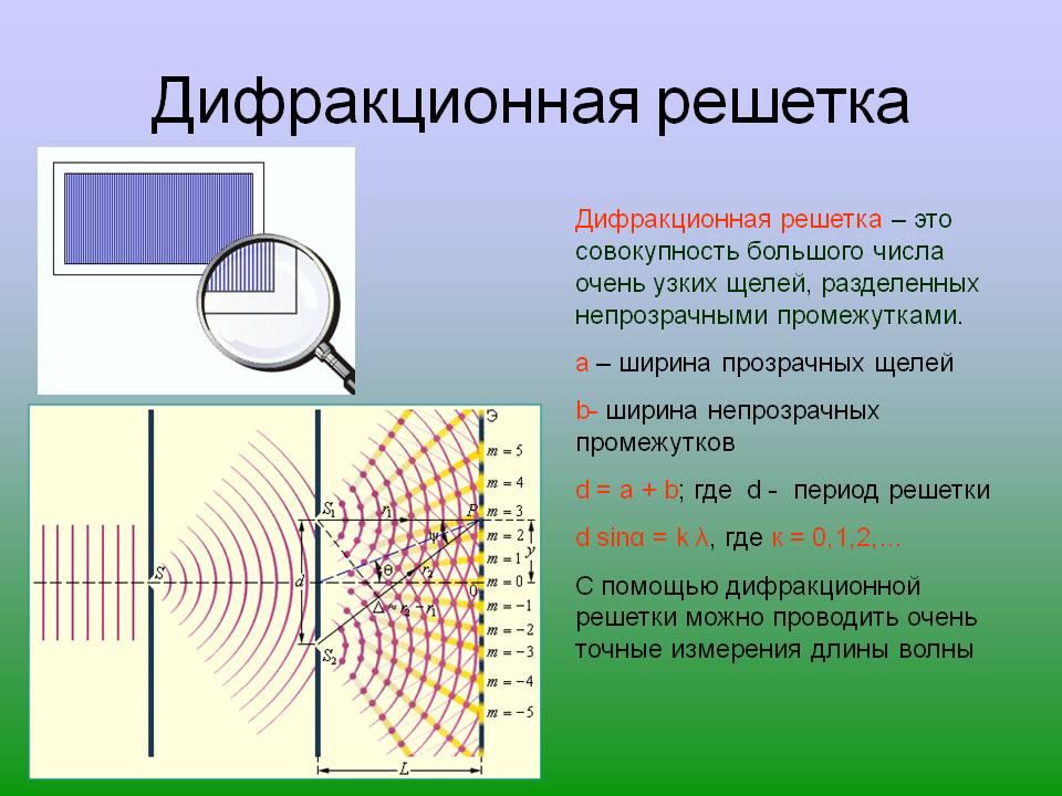 http://5klass.net/datas/fizika/Svetovye-volny/0003-003-Difraktsionnaja-reshetka.jpg
