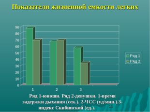 Показатели жизненной емкости легких Ряд 1-юноши. Ряд 2-девушки. 1-время задер
