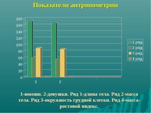 Показатели антропометрии 1-юноши. 2-девушки. Ряд 1-длина тела. Ряд 2-масса те