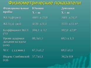 Физиометрические показатели