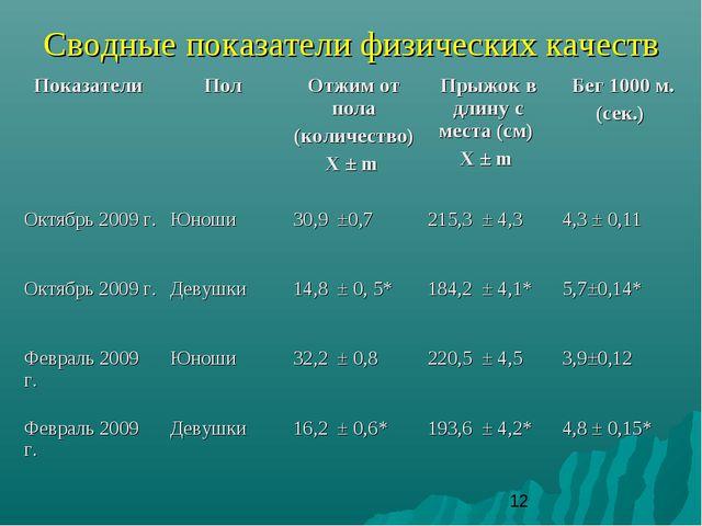 Сводные показатели физических качеств