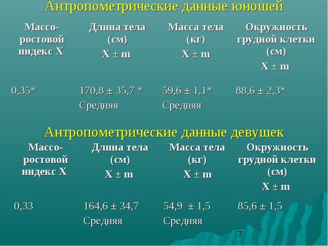Антропометрические данные юношей Антропометрические данные девушек