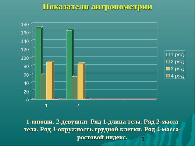 Показатели антропометрии 1-юноши. 2-девушки. Ряд 1-длина тела. Ряд 2-масса те...
