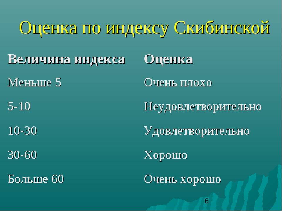 Оценка по индексу Скибинской