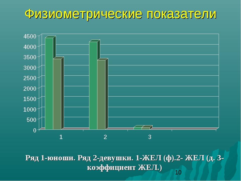 Физиометрические показатели Ряд 1-юноши. Ряд 2-девушки. 1-ЖЕЛ (ф).2- ЖЕЛ (д....