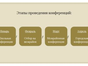 Этапы проведения конференций: → Январь Школьная конференция Февраль Отбор на