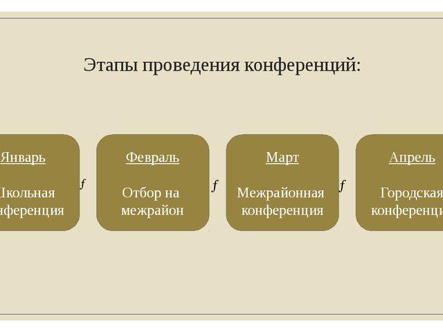 Этапы проведения конференций: → Январь Школьная конференция Февраль Отбор на...