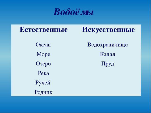 Водоёмы Океан Море Озеро Река Ручей Родник Водохранилище Канал Пруд Естествен...