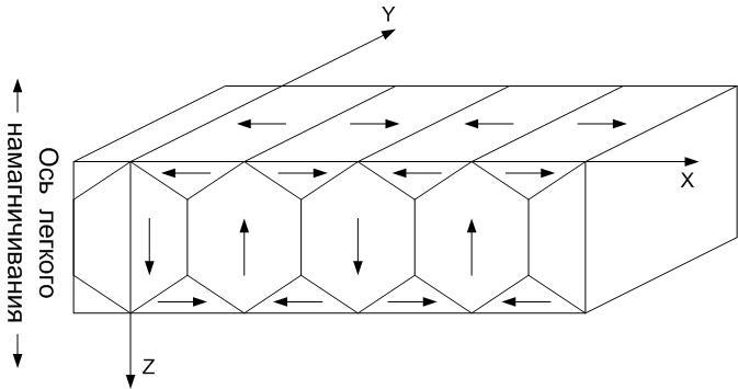 Идеализированная доменная стуктура (Мамулин)