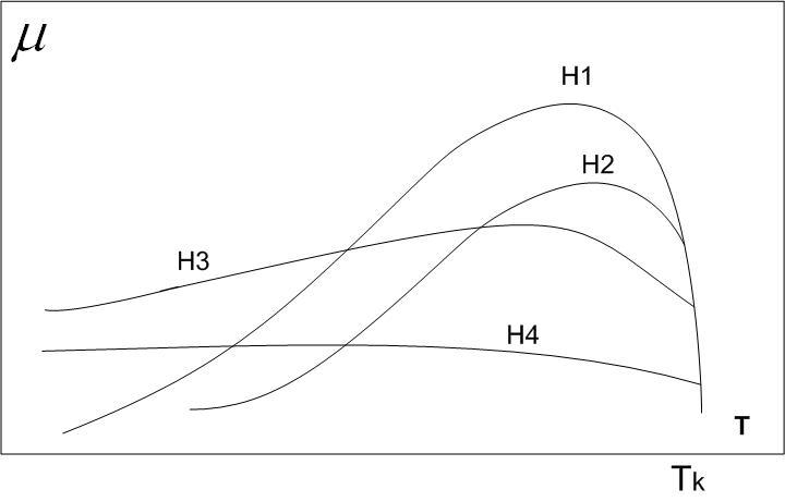 Зависимость магнитной проницаемости