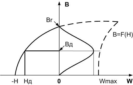 Зависимость магнитной энергии W от индукции В