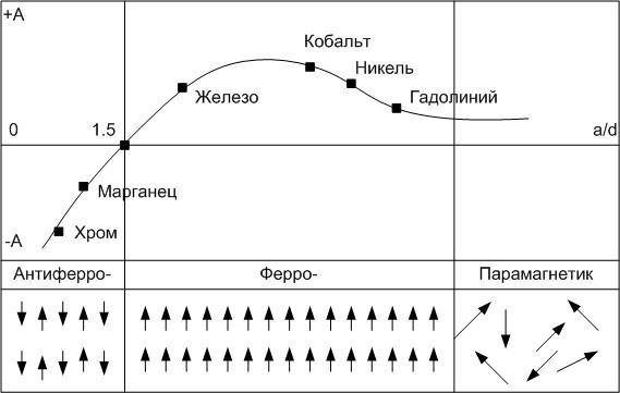 Зависимость интеграла (Мамулин)