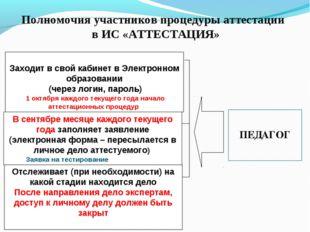 Полномочия участников процедуры аттестации в ИС «АТТЕСТАЦИЯ» Заходит в свой к
