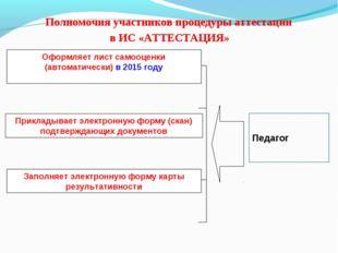 Полномочия участников процедуры аттестации в ИС «АТТЕСТАЦИЯ» Оформляет лист