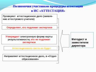 Полномочия участников процедуры аттестации в ИС «АТТЕСТАЦИЯ» Проверяет аттес