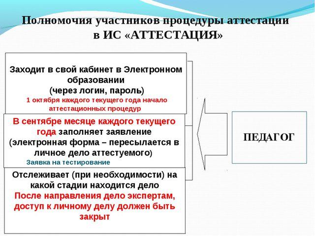 Полномочия участников процедуры аттестации в ИС «АТТЕСТАЦИЯ» Заходит в свой к...