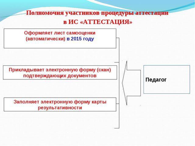 Полномочия участников процедуры аттестации в ИС «АТТЕСТАЦИЯ» Оформляет лист...
