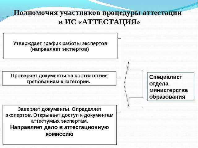 Полномочия участников процедуры аттестации в ИС «АТТЕСТАЦИЯ» Утверждает графи...