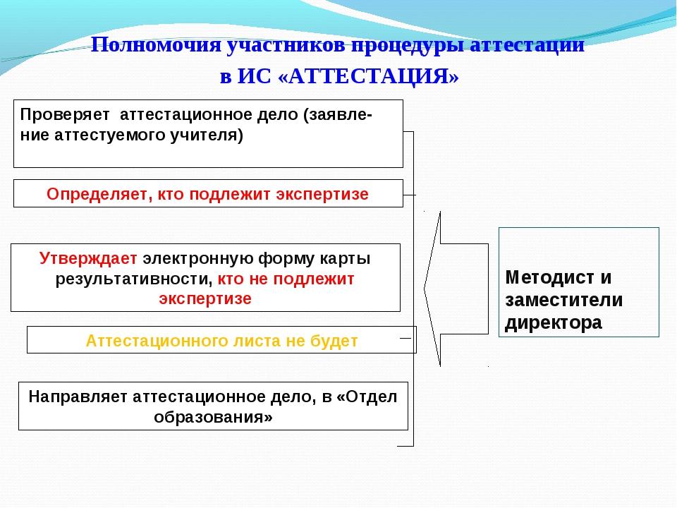 Полномочия участников процедуры аттестации в ИС «АТТЕСТАЦИЯ» Проверяет аттес...