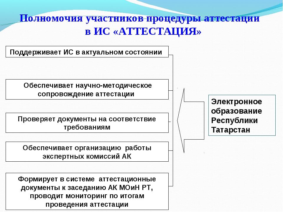 Полномочия участников процедуры аттестации в ИС «АТТЕСТАЦИЯ» Поддерживает ИС...