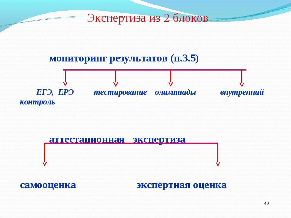 * Экспертиза из 2 блоков мониторинг результатов (п.3.5) ЕГЭ, ЕРЭ тестировани...