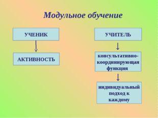 Модульное обучение УЧЕНИК АКТИВНОСТЬ УЧИТЕЛЬ консультативно- координирующая ф