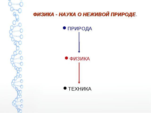 ФИЗИКА - НАУКА О НЕЖИВОЙ ПРИРОДЕ. ПРИРОДА ФИЗИКА ТЕХНИКА