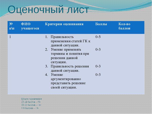 Оценочный лист Шкала оценивания 13-14 баллов - «5» 10-12 баллов – «4» 7-9 бал...