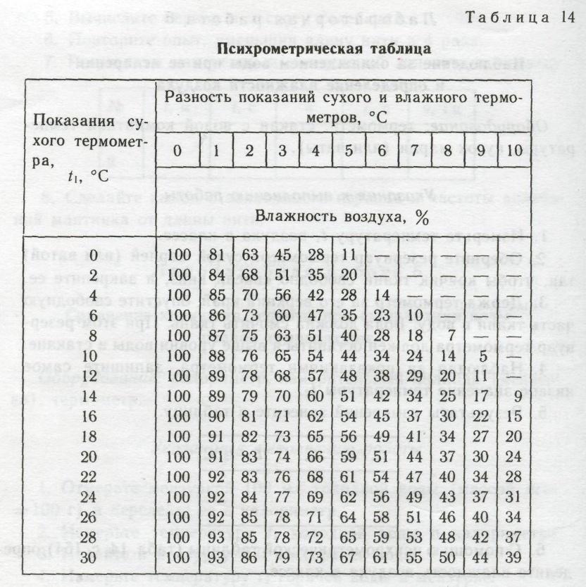 http://900igr.net/datai/fizika/Nasyschennyj-par/0017-024-Psikhrometricheskaja-tablitsa.jpg
