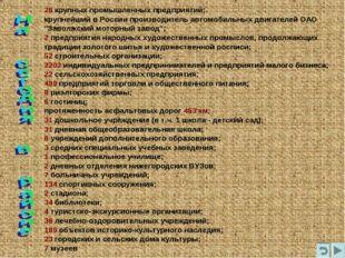 26 крупныхпромышленных предприятий; крупнейший в России производитель автомо