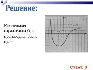 Касательная параллельна Ох и производная равна нулю. Ответ: 0