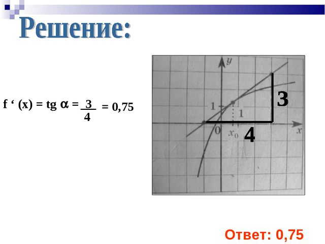 f ' (x) = tg  = 3 4 = 0,75 Ответ: 0,75