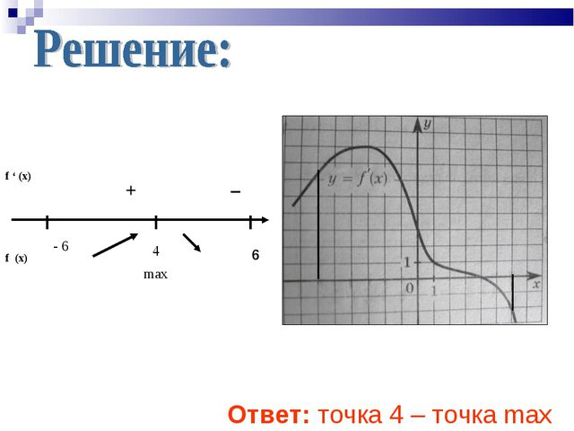 f ' (x) f (x) - 6 4 max – + Ответ: точка 4 – точка max 6