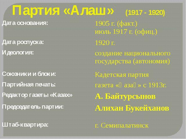 Партия «Алаш» (1917 - 1920) Дата основания: 1905 г. (факт.) июль 1917 г. (офи...