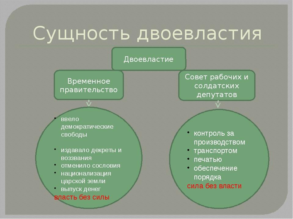 Сущность двоевластия Двоевластие Временное правительство Совет рабочих и солд...