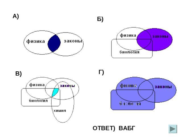 А) Б) Г) В) ОТВЕТ) ВАБГ