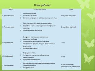 План работы: Этапы Содержание работы Сроки I. Диагностический Анализ затрудне