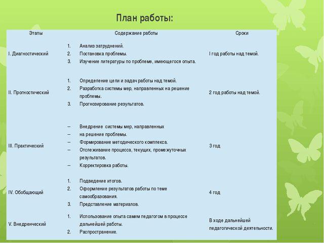 План работы: Этапы Содержание работы Сроки I. Диагностический Анализ затрудне...