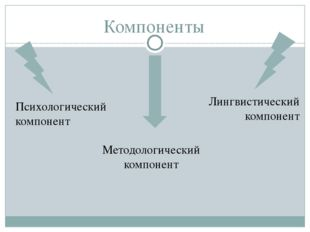Компоненты Методологический компонент Лингвистический компонент Психологическ