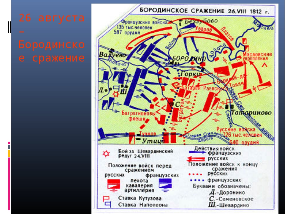 26 августа – Бородинское сражение