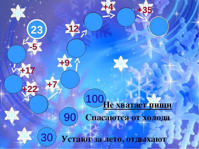 23 64 65 57 73 100 61 18 30 100 35 90 -5 +22 +17 +9 +7 +4 +35 -12 Не хватает...