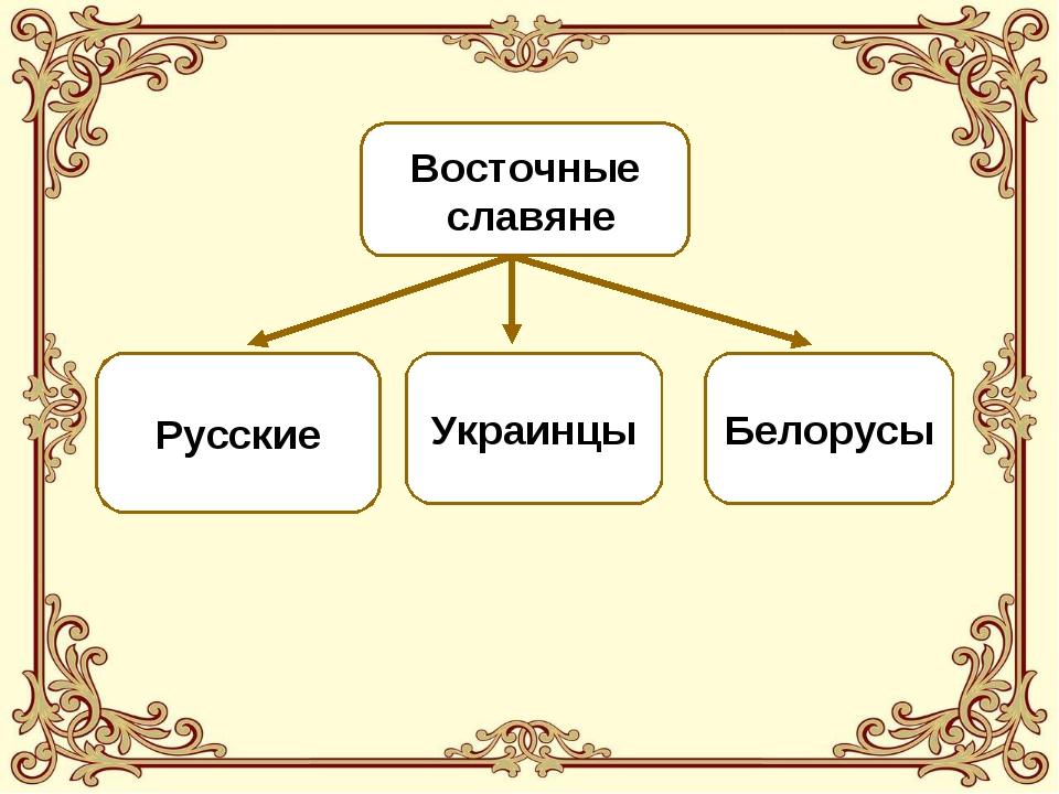 Восточные славяне Русские Украинцы Белорусы