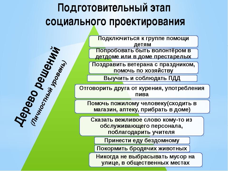 Подготовительный этап социального проектирования Дерево решений (Личностный у...