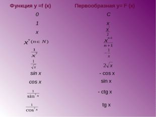 Функция у =f (x)Первообразная y= F (x) 0 C 1 x x    sin x - cos x co