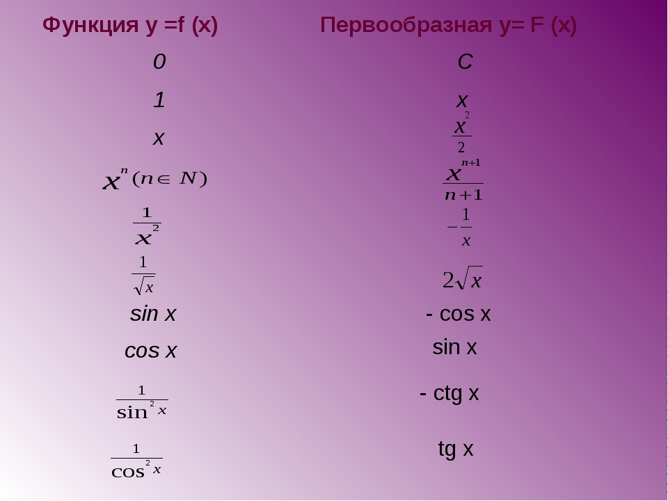 Функция у =f (x)Первообразная y= F (x) 0 C 1 x x    sin x - cos x co...
