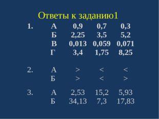 Ответы к заданию1 1. А Б В Г 0,9 2,25 0,013 3,4 0,7 3,5 0,059 1,75 0,3 5,2 0,