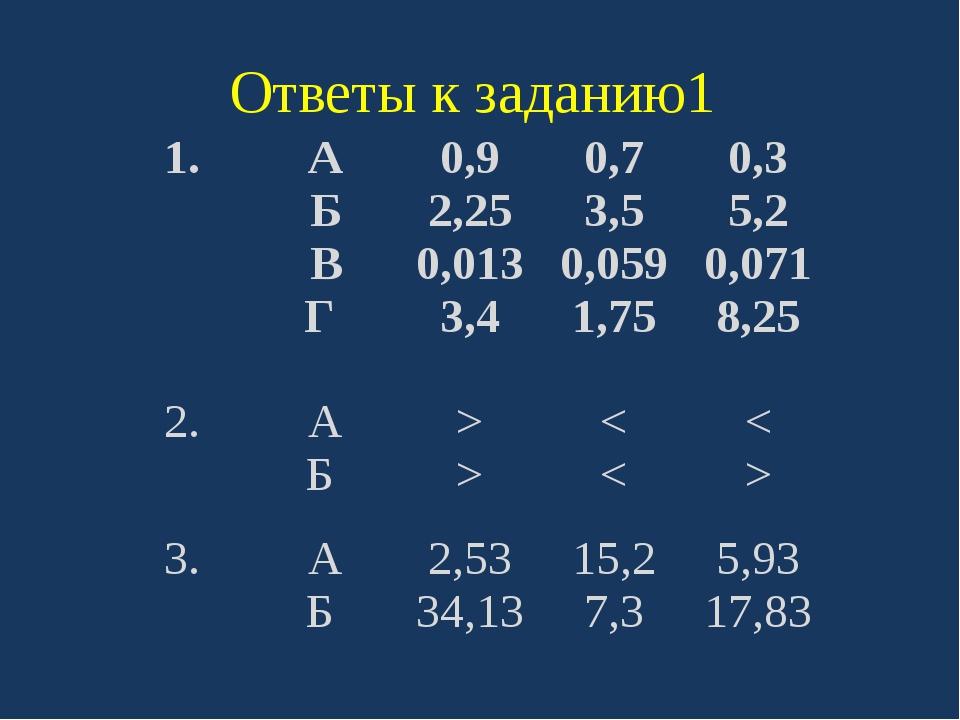 Ответы к заданию1 1. А Б В Г 0,9 2,25 0,013 3,4 0,7 3,5 0,059 1,75 0,3 5,2 0,...