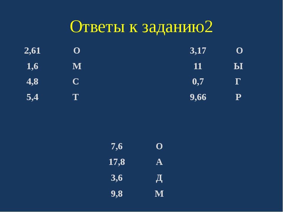 Ответы к заданию2 2,61 О 1,6 М 4,8 С 5,4 Т 3,17 О 11 Ы 0,7 Г 9,66 Р 7,6 О 17,...